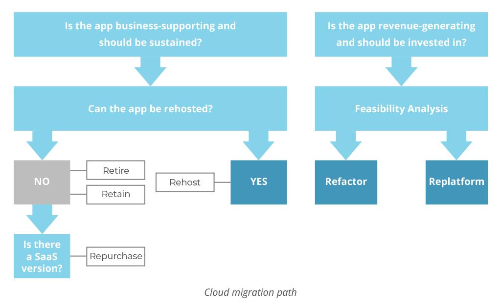 Cloud Migration Path