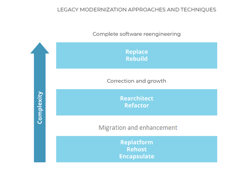 Legacy Modernization Approaches and Techniques