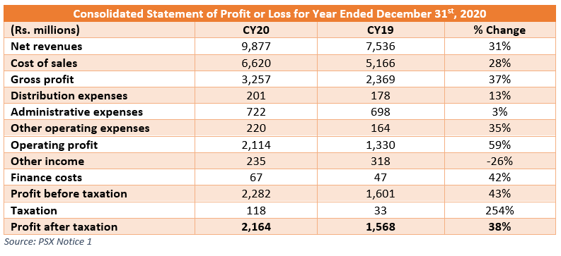 Systems Limited Profit