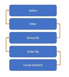 Figure 4: Spark Lineage